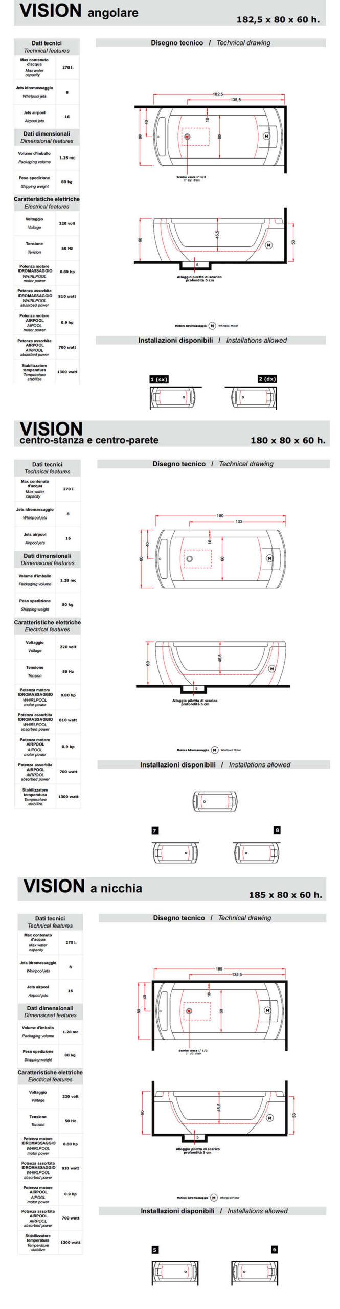 data sheet thermal bathtub vision treesse