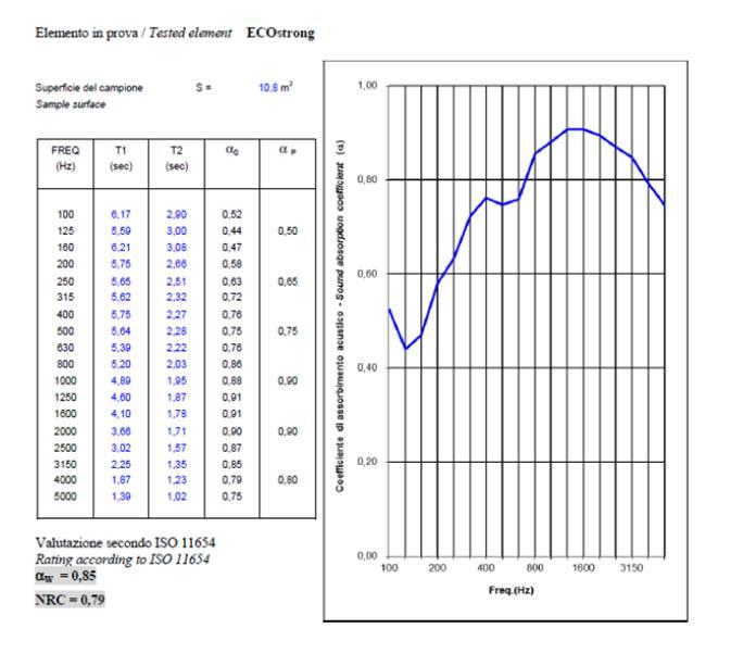pannello_isolante_ecostrong_slalom_fono_assorbimento_grafico